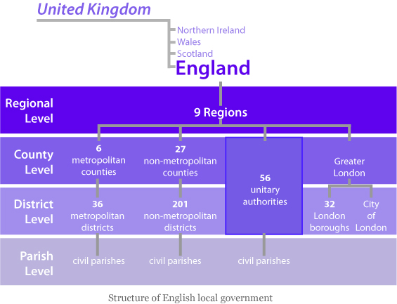 english goverment govenrment government structures